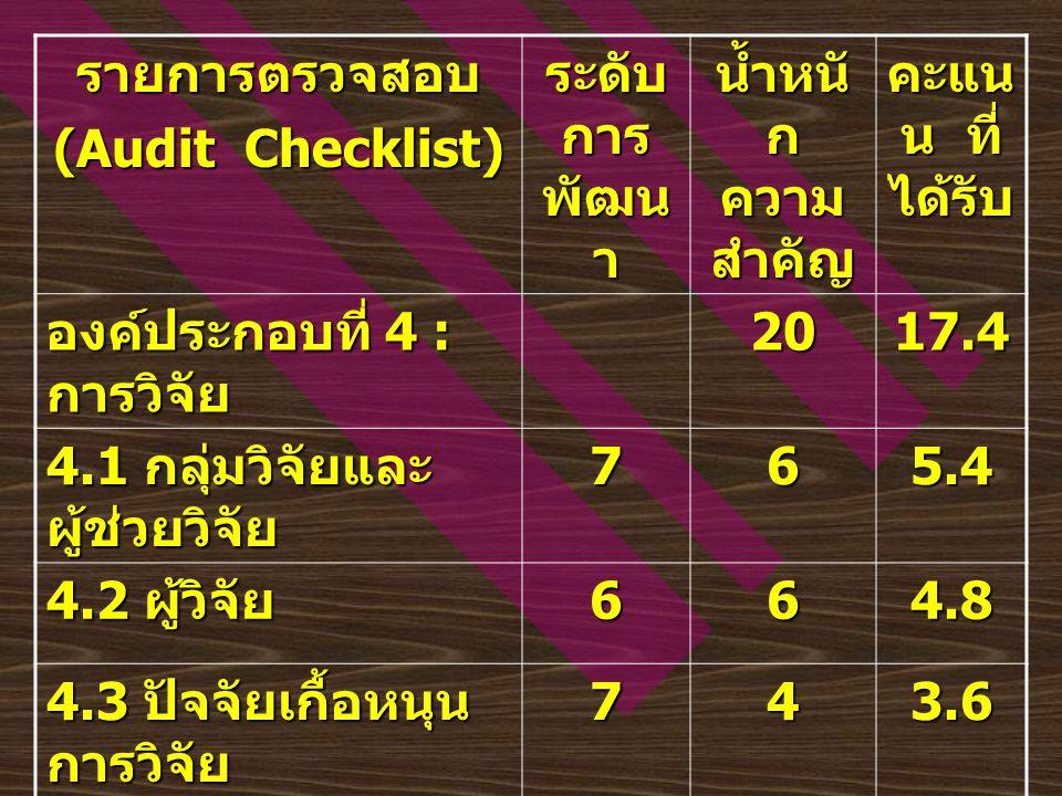 รายการตรวจสอบ (Audit Checklist) ระดับ การ พัฒน า น้ำหนั ก ความ สำคัญ คะแน น ที่ ได้รับ องค์ประกอบที่ 5 : การบริการวิชาการ แก่ชุมชน 10 5.1 ทรัพยากร บุคคลด้านการ บริการวิชาการแก่ ชุมชน 743.6 5.2 ปัจจัยเกื้อหนุน การบริการวิชาการ แก่ชุมชน 721.8 5.3 การบริหารและ กระบวนการบริการ วิชาการแก่ชุมชน 743.6