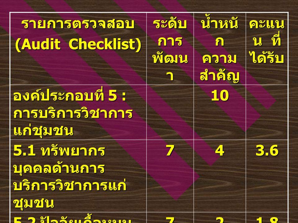 รายการตรวจสอบ (Audit Checklist) ระดับ การ พัฒน า น้ำหนั ก ความ สำคัญ คะแน น ที่ ได้รับ องค์ประกอบที่ 5 : การบริการวิชาการ แก่ชุมชน 10 5.1 ทรัพยากร บุค