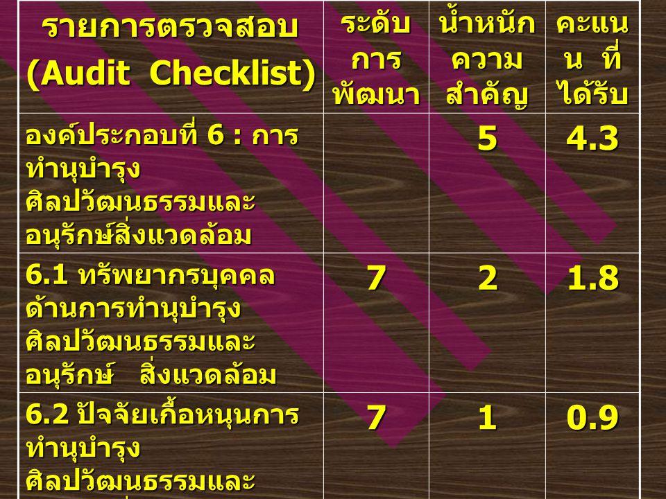 รายการตรวจสอบ (Audit Checklist) ระดับ การ พัฒนา น้ำหนัก ความ สำคัญ คะแน น ที่ ได้รับ องค์ประกอบที่ 6 : การ ทำนุบำรุง ศิลปวัฒนธรรมและ อนุรักษ์สิ่งแวดล้อม 54.3 6.1 ทรัพยากรบุคคล ด้านการทำนุบำรุง ศิลปวัฒนธรรมและ อนุรักษ์ สิ่งแวดล้อม 721.8 6.2 ปัจจัยเกื้อหนุนการ ทำนุบำรุง ศิลปวัฒนธรรมและ อนุรักษ์สิ่งแวดล้อม 71 0.9 6.3 กระบวนการทำนุ บำรุงศิลปวัฒนธรรม และอนุรักษ์สิ่งแวดล้อม 621.6