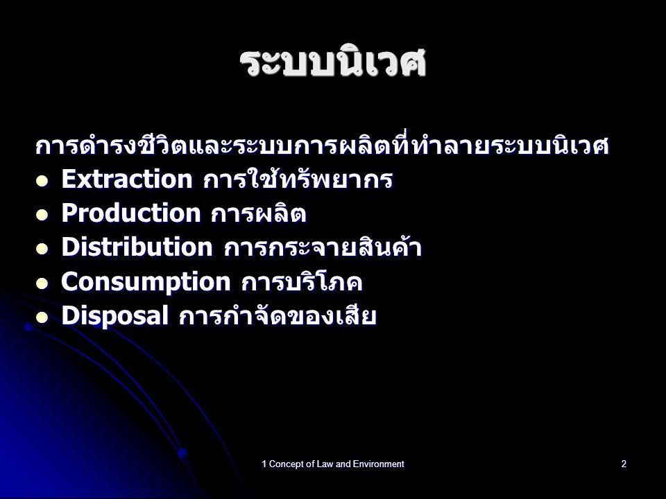 1 Concept of Law and Environment2 ระบบนิเวศ การดำรงชีวิตและระบบการผลิตที่ทำลายระบบนิเวศ Extraction การใช้ทรัพยากร Extraction การใช้ทรัพยากร Production การผลิต Production การผลิต Distribution การกระจายสินค้า Distribution การกระจายสินค้า Consumption การบริโภค Consumption การบริโภค Disposal การกำจัดของเสีย Disposal การกำจัดของเสีย