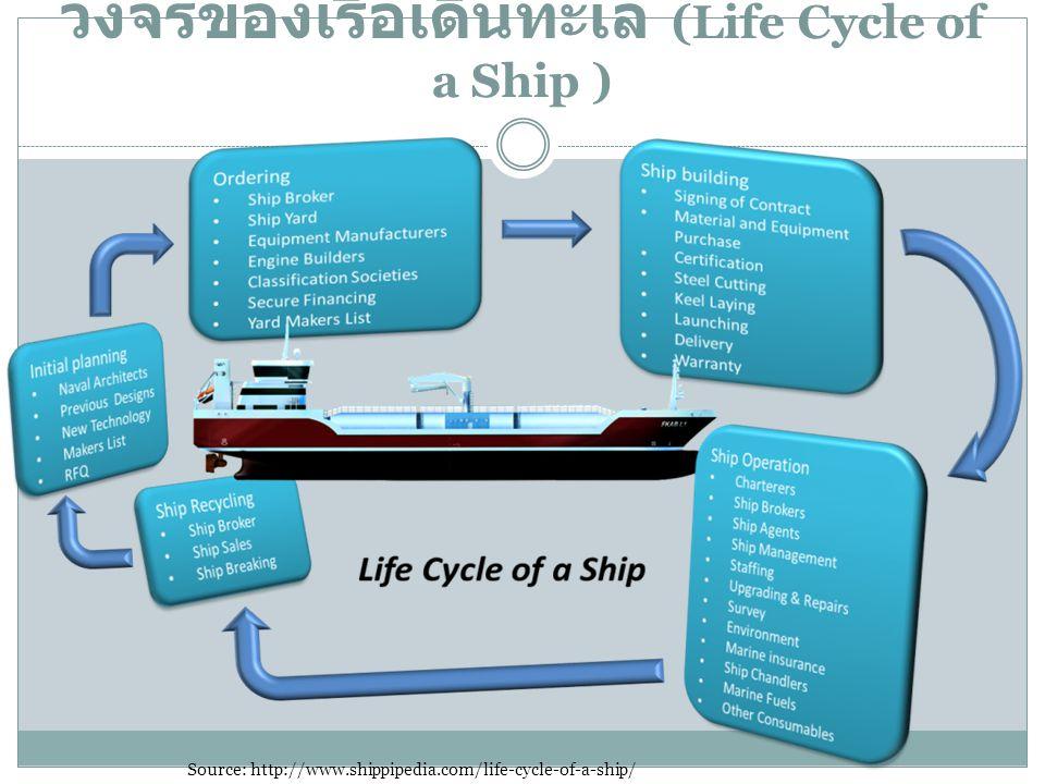 วงจรของเรือเดินทะเล (Life Cycle of a Ship ) Source: http://www.shippipedia.com/life-cycle-of-a-ship/