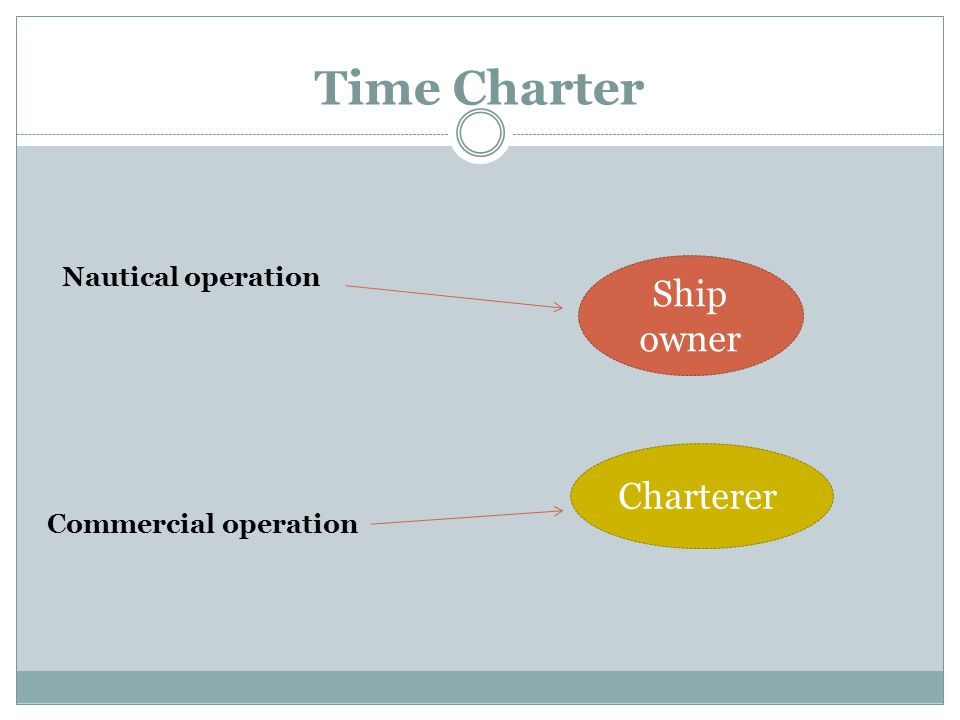 Time Charter Ship owner Nautical operation Commercial operation Charterer