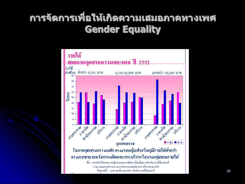 32 แนวความคิดแบบเสรีนิยมเชื่อมั่นในศักยภาพของ มนุษย์ ระหว่างชาย/หญิงไม่มีความแตกต่างกัน ทางด้านศักยภาพ แนวความคิดแบบเสรีนิยมเชื่อมั่นในศักยภาพของ มนุษย์ ระหว่างชาย/หญิงไม่มีความแตกต่างกัน ทางด้านศักยภาพ หากชายสามารถกระทำสิ่งใด หญิงก็มี ความสามารถที่จะกระทำได้เช่นเดียวกัน หากชายสามารถกระทำสิ่งใด หญิงก็มี ความสามารถที่จะกระทำได้เช่นเดียวกัน 5 Gender and the Law
