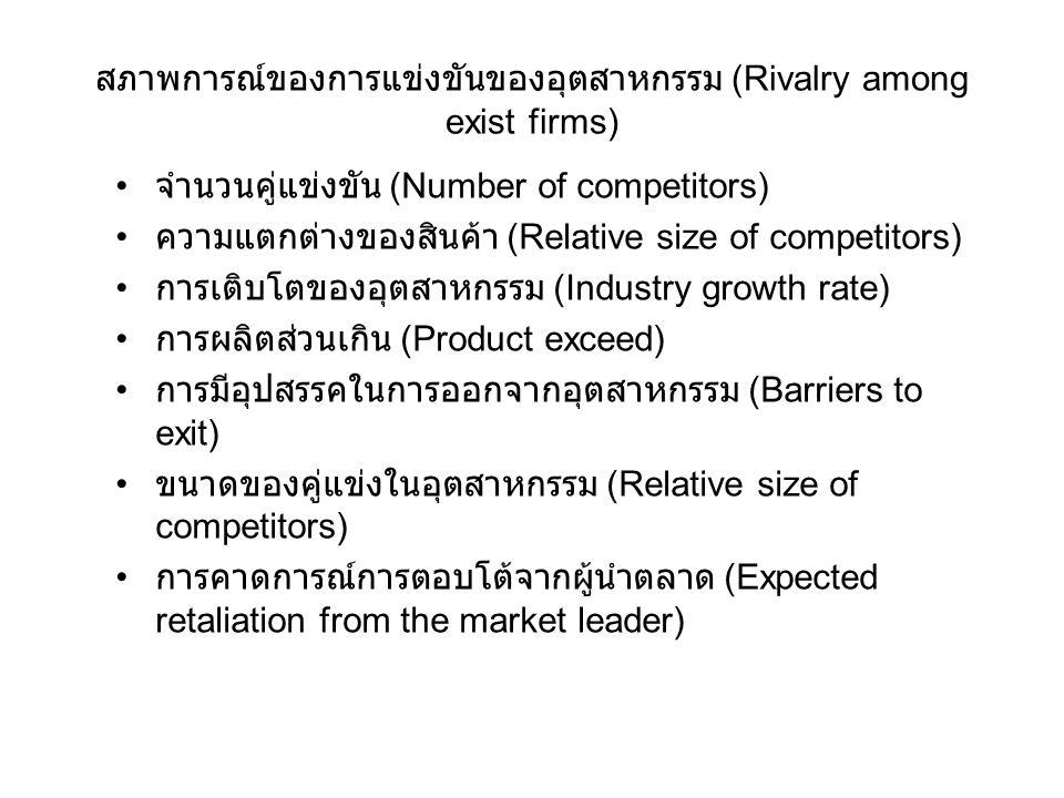 สภาพการณ์ของการแข่งขันของอุตสาหกรรม (Rivalry among exist firms) จำนวนคู่แข่งขัน (Number of competitors) ความแตกต่างของสินค้า (Relative size of competi