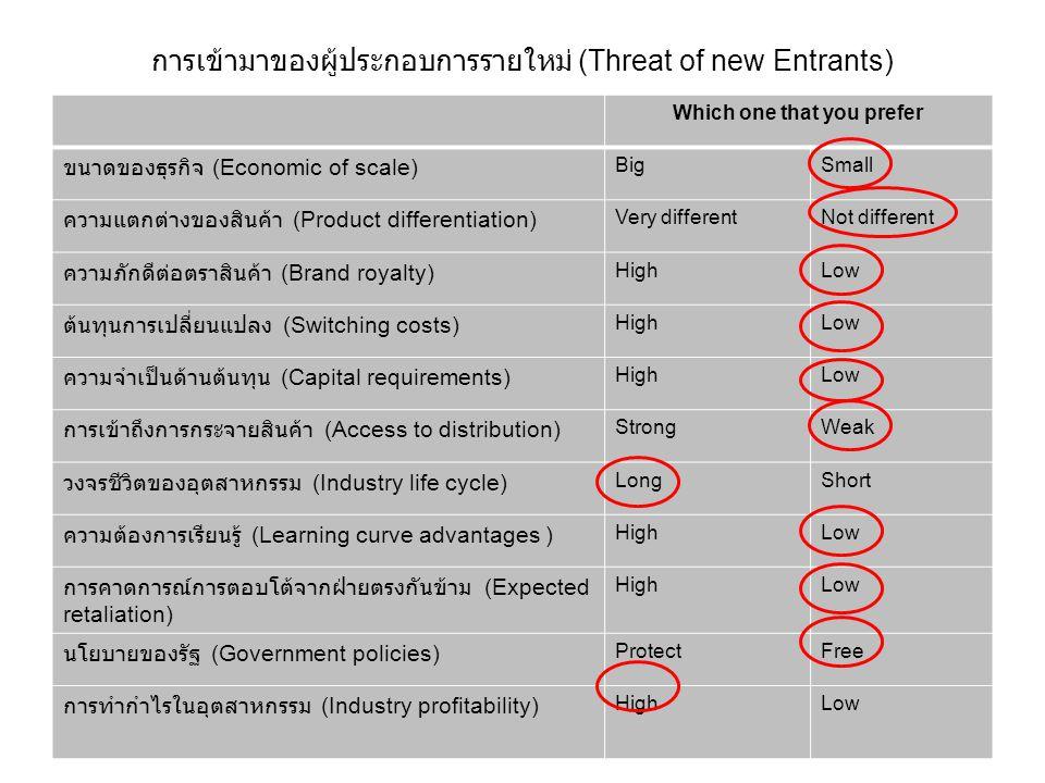การเข้ามาของผู้ประกอบการรายใหม่ (Threat of new Entrants) Which one that you prefer ขนาดของธุรกิจ (Economic of scale) BigSmall ความแตกต่างของสินค้า (Pr
