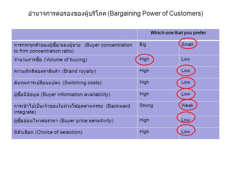 อำนาจการต่อรองของผู้บริโภค (Bargaining Power of Customers) Which one that you prefer การกระจุกตัวของผู้ซื้อ / ของผู้ขาย (Buyer concentration to firm c