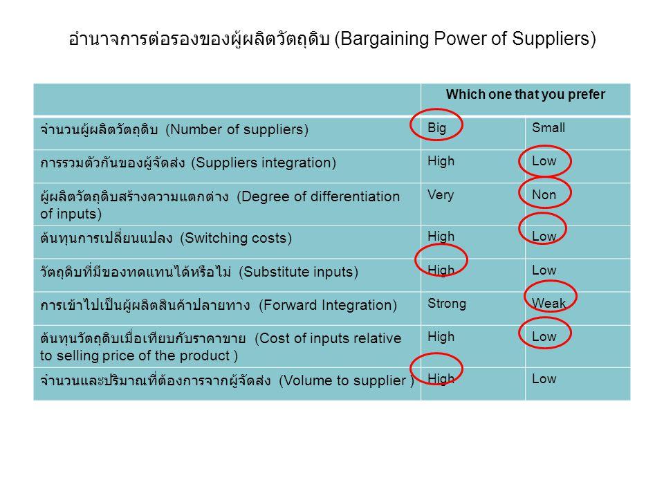 อำนาจการต่อรองของผู้ผลิตวัตถุดิบ (Bargaining Power of Suppliers) Which one that you prefer จำนวนผู้ผลิตวัตถุดิบ (Number of suppliers) BigSmall การรวมต