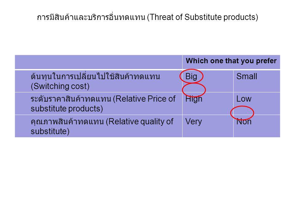 การมีสินค้าและบริการอื่นทดแทน (Threat of Substitute products) Which one that you prefer ต้นทุนในการเปลี่ยนไปใช้สินค้าทดแทน (Switching cost) BigSmall ร