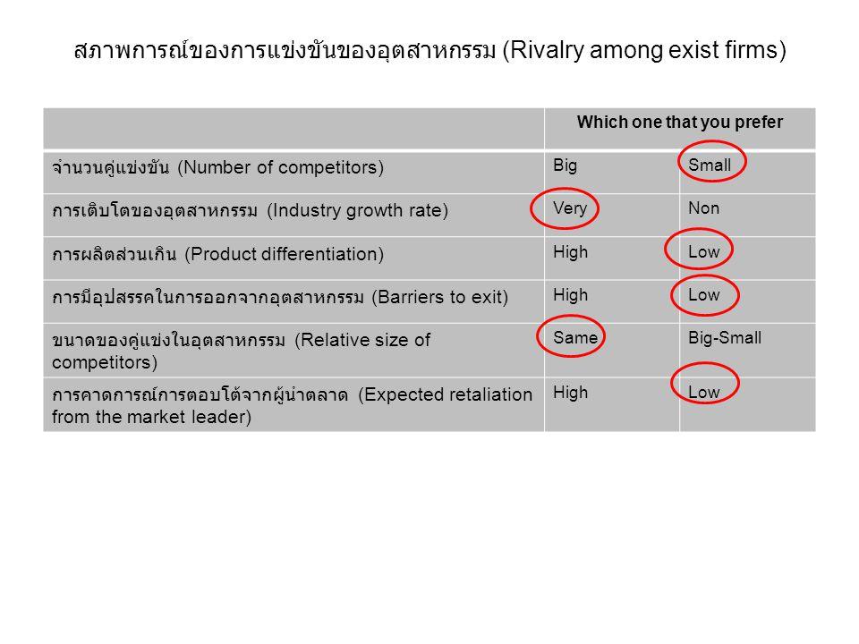 สภาพการณ์ของการแข่งขันของอุตสาหกรรม (Rivalry among exist firms) Which one that you prefer จำนวนคู่แข่งขัน (Number of competitors) BigSmall การเติบโตขอ