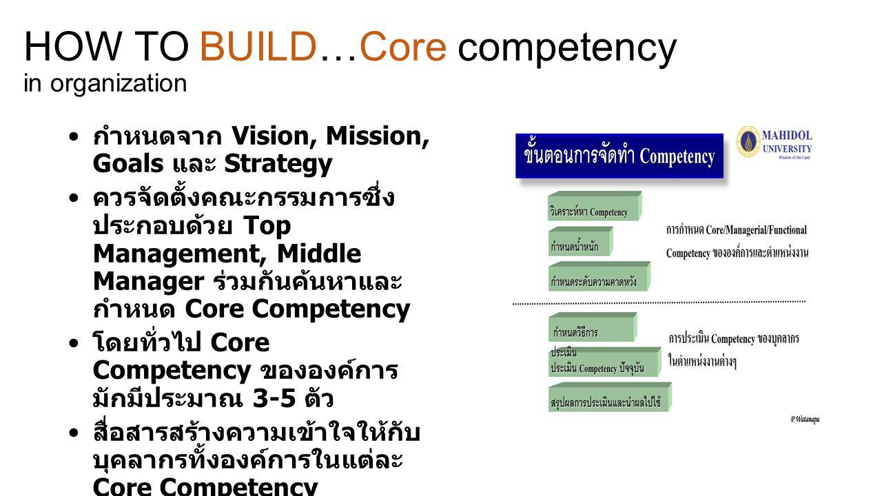 กำหนดจาก Vision, Mission, Goals และ Strategy ควรจัดตั้งคณะกรรมการซึ่ง ประกอบด้วย Top Management, Middle Manager ร่วมกันค้นหาและ กำหนด Core Competency