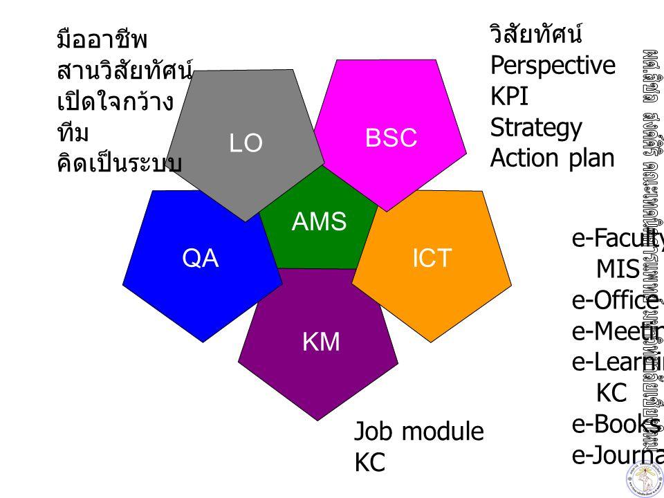 LO KM QAICT BSC AMS AM มืออาชีพ สานวิสัยทัศน์ เปิดใจกว้าง ทีม คิดเป็นระบบ วิสัยทัศน์ Perspective KPI Strategy Action plan e-Faculty MIS e-Office e-Meeting e-Learning KC e-Books e-Journal Job module KC