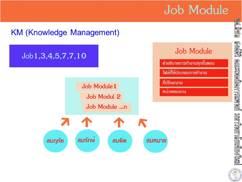 KM (Knowledge Management)