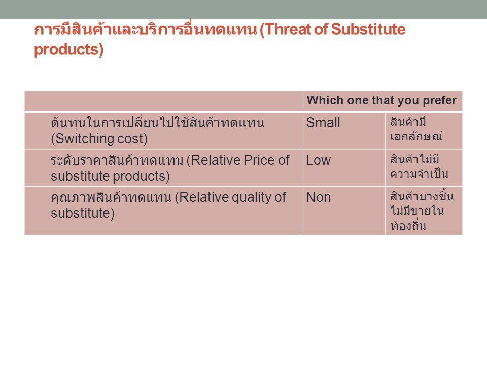 การมีสินค้าและบริการอื่นทดแทน (Threat of Substitute products) Which one that you prefer ต้นทุนในการเปลี่ยนไปใช้สินค้าทดแทน (Switching cost) Small สินค