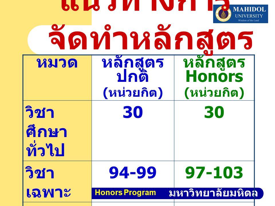 คณะวิทยาศาสตร์ มหาวิทยาลัยมหิดล Honors Program หมวดหลักสูตร ปกติ ( หน่วยกิต ) หลักสูตร Honors ( หน่วยกิต ) วิชา ศึกษา ทั่วไป 30 วิชา เฉพาะ 94-9997-103