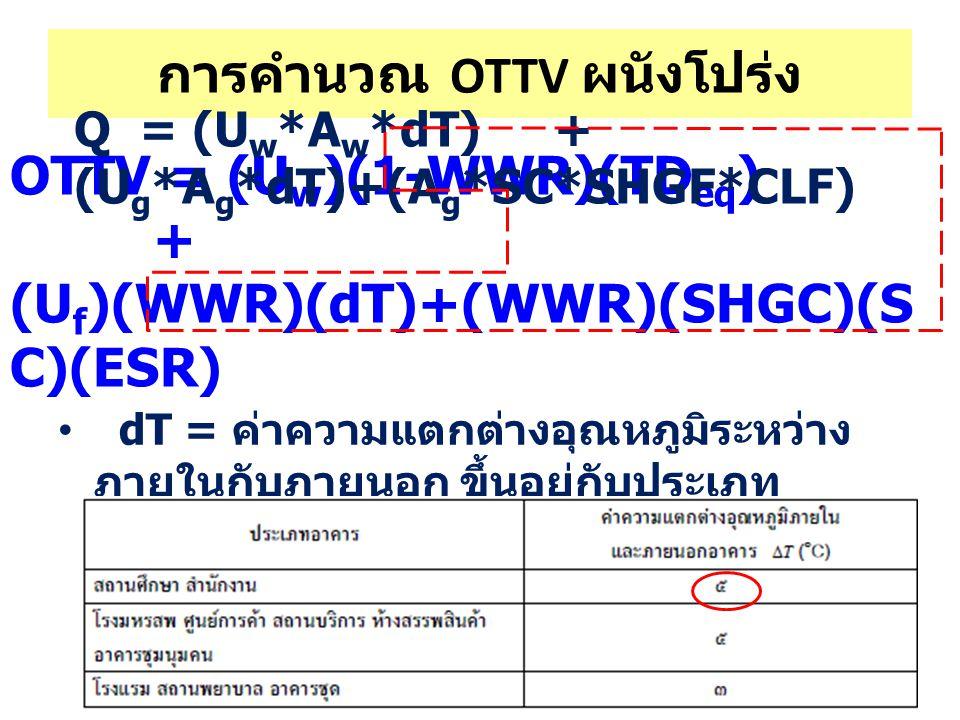 OTTV = (U w )(1-WWR)(TD eq ) + (U f )(WWR)(dT)+(WWR)(SHGC)(S C)(ESR) การคำนวณ OTTV ผนังโปร่ง Q = (U w *A w *dT)+ (U g *A g *dT)+(A g *SC*SHGF*CLF) dT