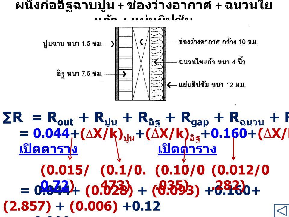 ผนังก่ออิฐฉาบปูน + ช่องว่างอากาศ + ฉนวนใย แก้ว + แผ่นยิปซัม ∑R= R out + R ปูน + R อิฐ + R gap + R ฉนวน + R ยิปซํม + R in = 0.044+( Δ X/k) ปูน +( Δ X/k