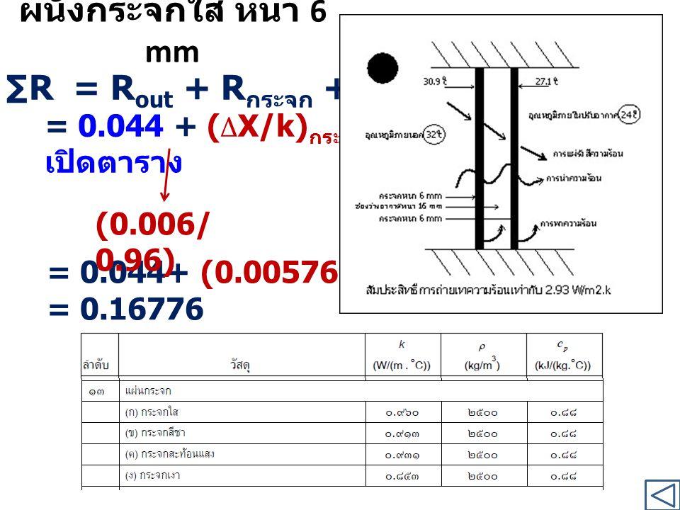 ผนังกระจกใส หนา 6 mm ∑R= R out + R กระจก + R in = 0.044 + ( Δ X/k) กระจก + 0.12 เปิดตาราง = 0.044+ (0.00576) +0.12 = 0.16776 (0.006/ 0.96)