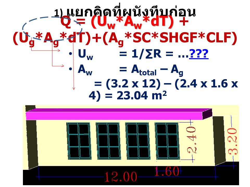 1) แยกคิดที่ผนังทึบก่อน U w = 1/∑R = …?????? A w = A total – A g = (3.2 x 12) – (2.4 x 1.6 x 4) = 23.04 m 2 dT (U w *A w *dT) Q = (U w *A w *dT) + (U