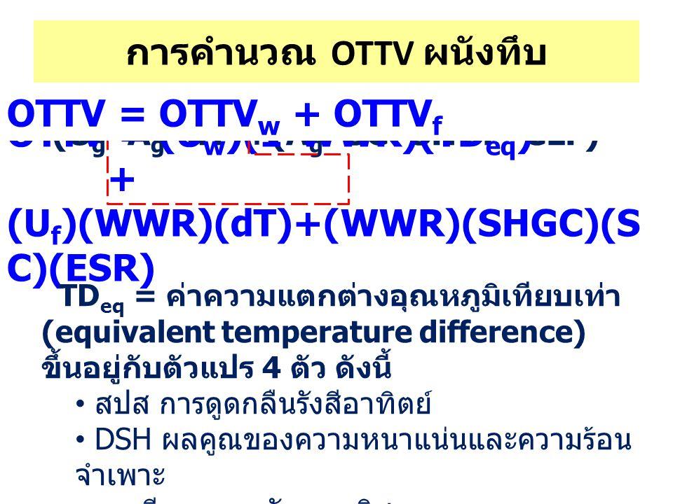 Q = (U w *A w *dT)+ (U g *A g *dT)+(A g *SC*SHGF*CLF) การคำนวณ OTTV ผนังทึบ OTTV = (U w )(1-WWR)(TD eq ) + (U f )(WWR)(dT)+(WWR)(SHGC)(S C)(ESR) TD eq