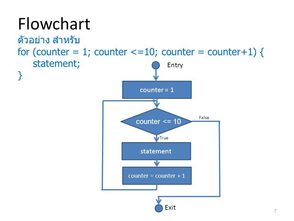 Flowchart ตัวอย่าง สำหรับ for (counter = 1; counter <=10; counter = counter+1) { statement; } Entry counter = 1 counter <= 10 statement counter = coun