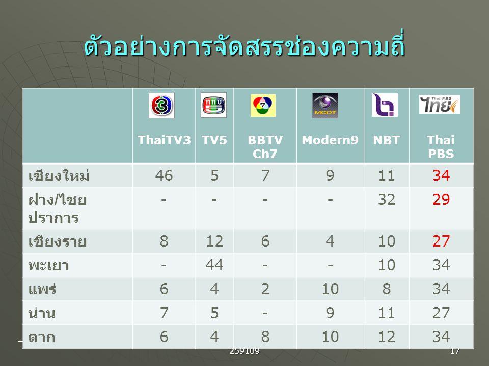 259109 17 ตัวอย่างการจัดสรรช่องความถี่ตัวอย่างการจัดสรรช่องความถี่ ThaiTV3TV5BBTV Ch7 Modern9NBTThai PBS เชียงใหม่ 465791134 ฝาง / ไชย ปราการ ----3229