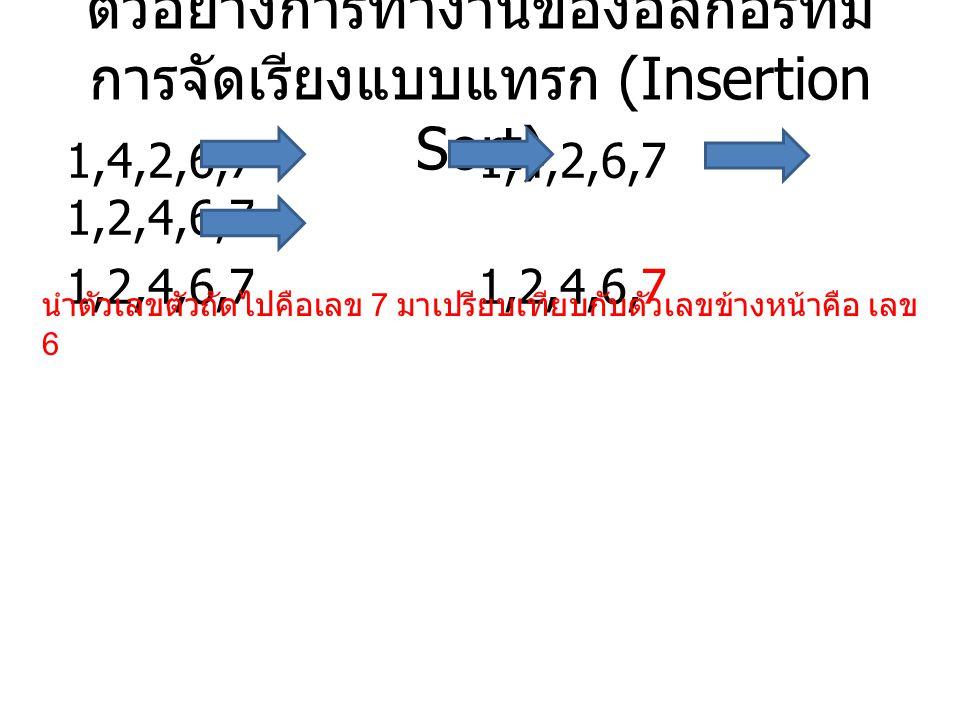 ตัวอย่างการทำงานของอัลกอริทึม การจัดเรียงแบบแทรก (Insertion Sort) 1,4,2,6,7 1,4,2,6,7 1,2,4,6,7 1,2,4,6,7 นำตัวเลขตัวถัดไปคือเลข 7 มาเปรียบเทียบกับตัวเลขข้างหน้าคือ เลข 6