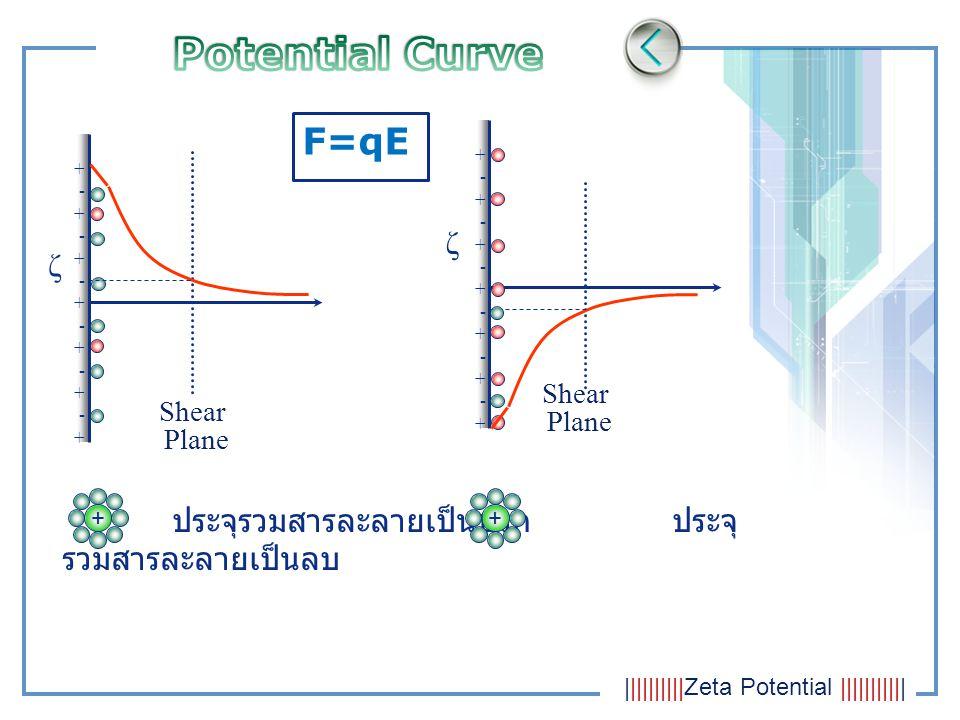 F=qE +-+-+-+-+-+-++-+-+-+-+-+-+ Shear Plane +-+-+-+-+-+-++-+-+-+-+-+-+ Shear Plane ζ ζ ประจุรวมสารละลายเป็นบวก ประจุ รวมสารละลายเป็นลบ ++ ||||||||||Ze
