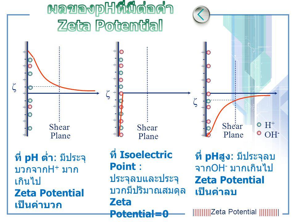 OH - H+H+ ζ +-+-+-+-+-+-++-+-+-+-+-+-+ ζ ζ Shear Plane Shear Plane ที่ pH ต่ำ : มีประจุ บวกจาก H + มาก เกินไป Zeta Potential เป็นค่าบวก +-+-+-+-+-+-++