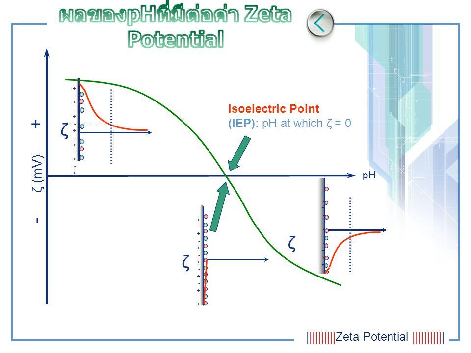 Non-specific ion adsorption ซึ่ง ไอออนเหล่านี้จะไม่มีผลต่อตำแหน่งของ isoelectric point แต่มันจะมีโอกาสทำให้เกิดการ เปลี่ยนแปลงในการกระจายตัวของ particles ใน Zeta potential แทน Specific ion adsorption เป็นตัวการ สำคัญที่จะมีผลต่อการเปลี่ยนแปลงตำแหน่งของ ค่า isoelectric point ที่ทุกๆความเข้มข้นต่ำมากๆ ของ specifically adsorbed ions จะมีผลอย่าง น่าสนใจต่อการกระจายตัวของอนุภาคใน Zeta potential ในบางกรณี specific ion ก็จะให้ผล การเปลี่ยนแปลงที่ตรงกันข้ามกับค่า isoelectric point ไปเลยก็เป็นได้ Inorganic ions สามารถ interact ต่อ พื้นผิวของอนุภาคของกันและกัน ซึ่งมี อยู่ 2 ทาง ได้แก่           Zeta Potential            
