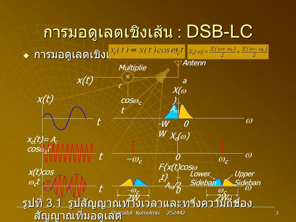 Tharadol Komolmis 252442 44 Digital Modulation : FSK  Frequency Shift Keying :FSK A) binary FSK B) 4-Array FSK (A) (B) 1 0 1 1 0 1 0 0 1 0