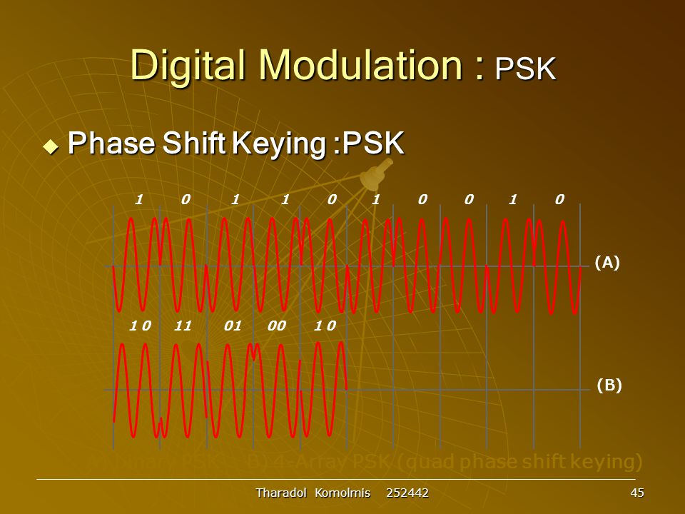 Tharadol Komolmis 252442 45 Digital Modulation : PSK  Phase Shift Keying :PSK A) binary PSK B) 4-Array PSK (quad phase shift keying) 1 0 1 1 0 1 0 0