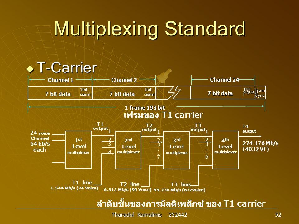 Tharadol Komolmis 252442 52 Multiplexing Standard  T-Carrier 7 bit data 1bit signa l 7 bit data 1bit signa l 1 frame 193 bit 7 bit data 1bit signa l fram e sync Channel 2 Channel 1 Channel 24 เฟรมของ T1 carrier T4 output 274.176 Mb/s (4032 VF) T3 line 44.736 Mb/s (672Voice) 123..6123..6 T3 output 1 st Level multiplexer 2 nd Level multiplexer 3 rd Level multiplexer 4 th Level multiplexer 24 voice Channel 64 kb/s each........