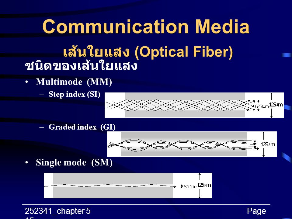 252341_chapter 5Page 15 Communication Media เส้นใยแสง (Optical Fiber) ชนิดของเส้นใยแสง Multimode (MM) –Step index (SI) –Graded index (GI) Single mode
