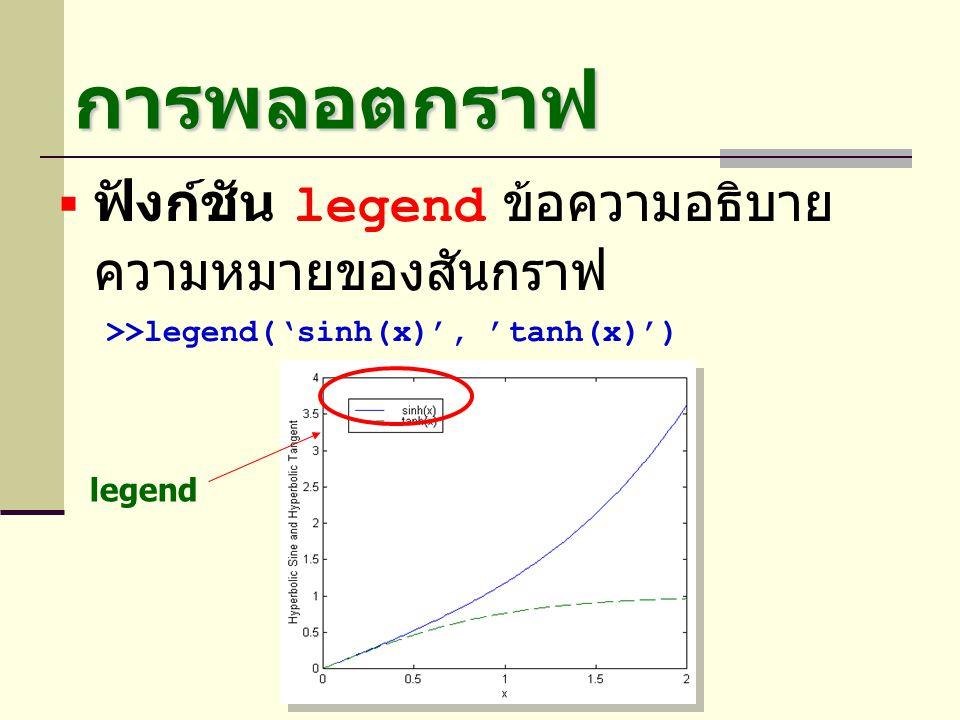 การพลอตกราฟ  ฟังก์ชัน legend ข้อความอธิบาย ความหมายของสันกราฟ >>legend('sinh(x)', 'tanh(x)') legend