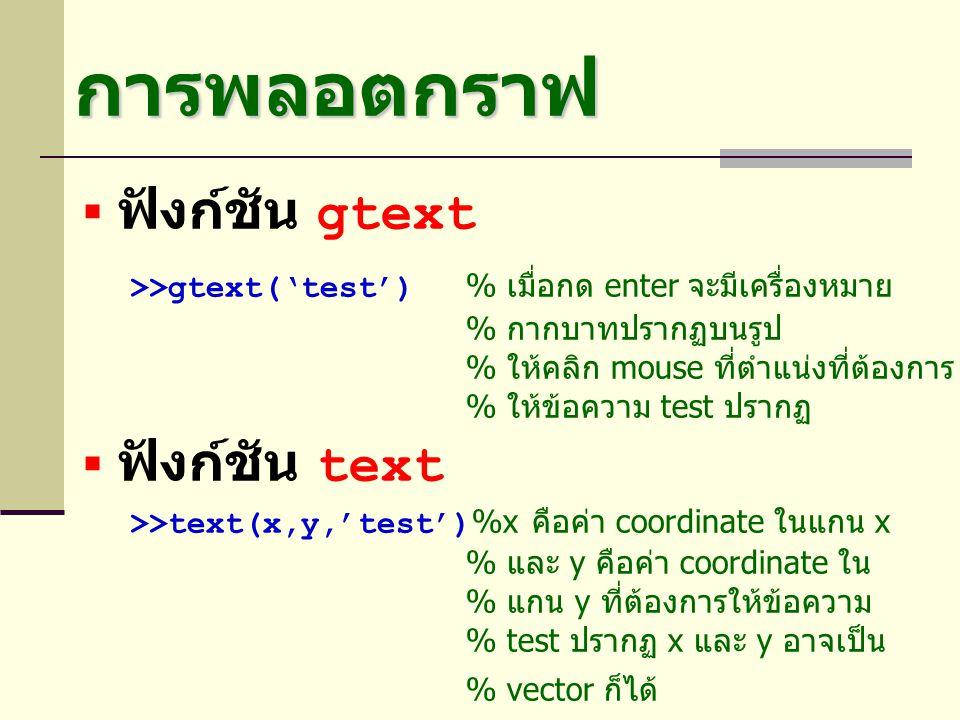 การพลอตกราฟ  ฟังก์ชัน gtext >>gtext('test') % เมื่อกด enter จะมีเครื่องหมาย % กากบาทปรากฏบนรูป % ให้คลิก mouse ที่ตำแน่งที่ต้องการ % ให้ข้อความ test