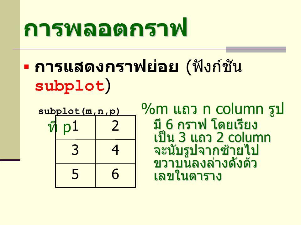 การพลอตกราฟ  การแสดงกราฟย่อย ( ฟังก์ชัน subplot ) subplot(m,n,p) %m แถว n column รูป ที่ p 65 43 21 มี 6 กราฟ โดยเรียง เป็น 3 แถว 2 column จะนับรูปจา