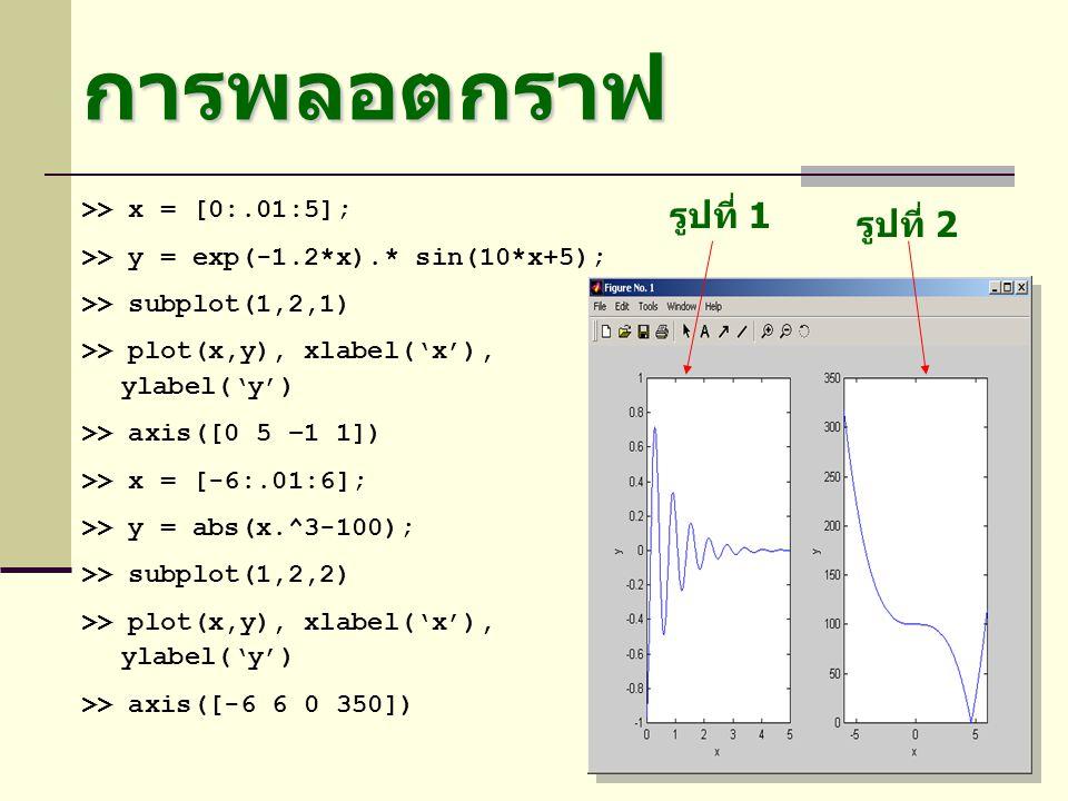 การพลอตกราฟ >> x = [0:.01:5]; >> y = exp(-1.2*x).* sin(10*x+5); >> subplot(1,2,1) >> plot(x,y), xlabel('x'), ylabel('y') >> axis([0 5 –1 1]) >> x = [-