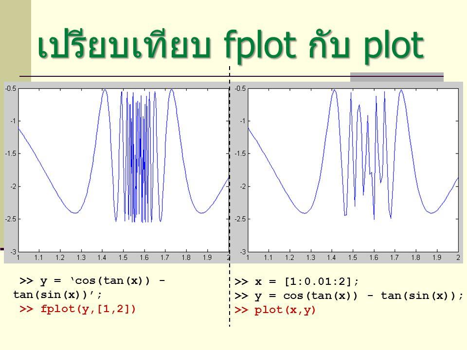 เปรียบเทียบ fplot กับ plot >> x = [1:0.01:2]; >> y = cos(tan(x)) - tan(sin(x)); >> plot(x,y) >> y = 'cos(tan(x)) - tan(sin(x))'; >> fplot(y,[1,2])