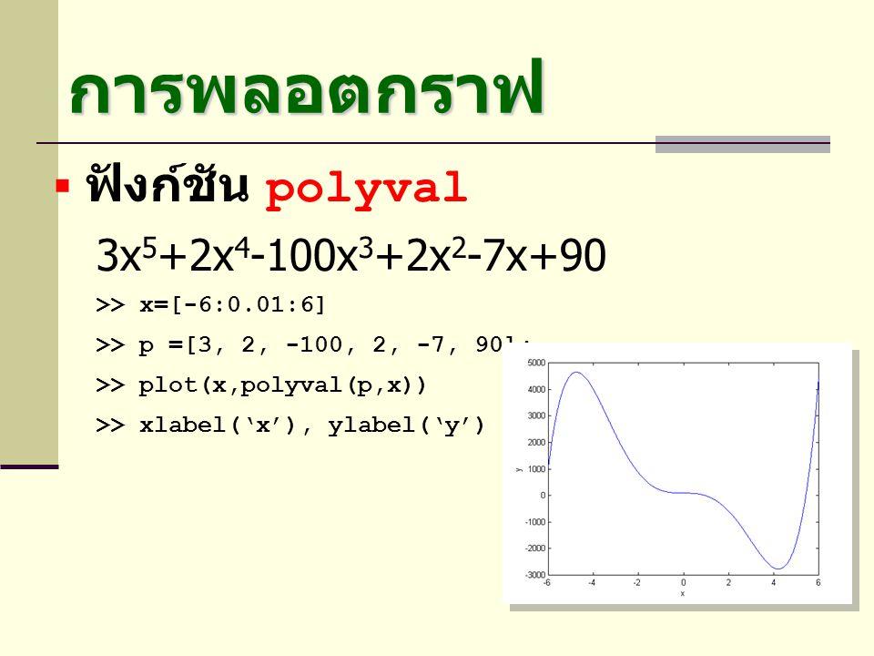 การพลอตกราฟ  ฟังก์ชัน polyval 3x 5 +2x 4 -100x 3 +2x 2 -7x+90 >> x=[-6:0.01:6] >> p =[3, 2, -100, 2, -7, 90]; >> plot(x,polyval(p,x)) >> xlabel('x'),