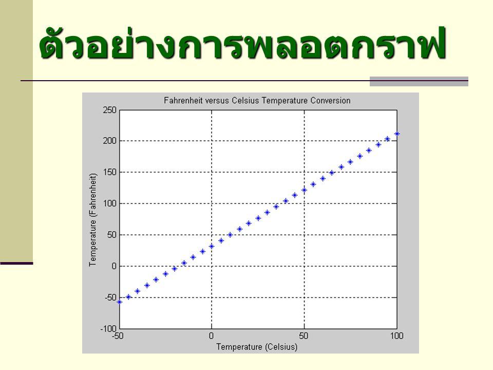 ตัวอย่างการพลอตกราฟ