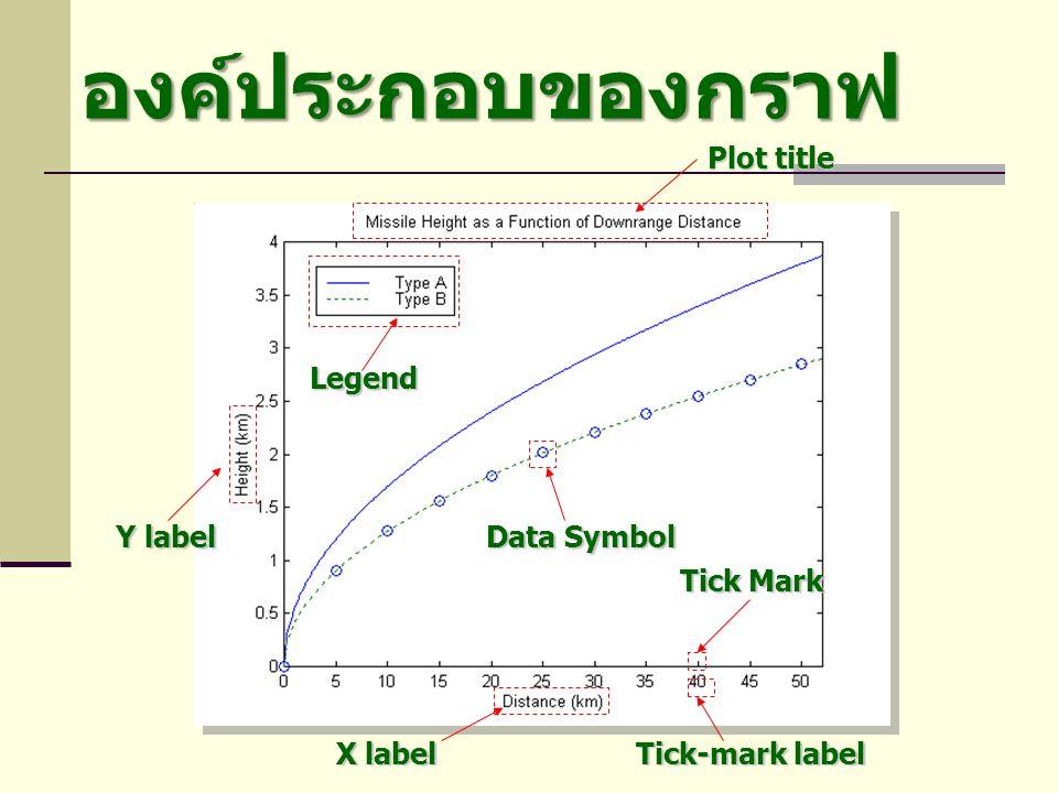 องค์ประกอบของกราฟ Plot title Legend Y label X label Data Symbol Tick-mark label Tick Mark