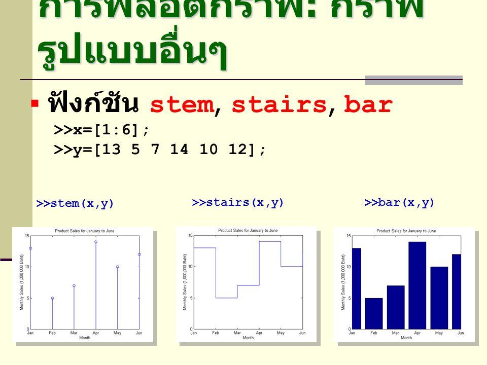 การพลอตกราฟ : กราฟ รูปแบบอื่นๆ  ฟังก์ชัน stem, stairs, bar >>x=[1:6]; >>y=[13 5 7 14 10 12]; >>stem(x,y) >>stairs(x,y)>>bar(x,y)