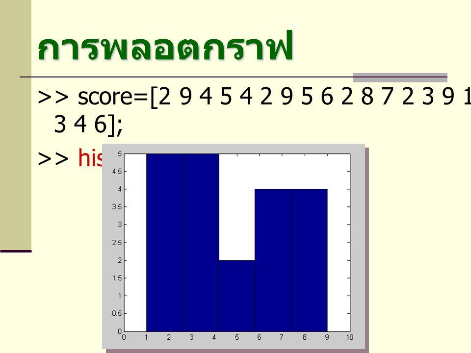 การพลอตกราฟ >> score=[2 9 4 5 4 2 9 5 6 2 8 7 2 3 9 1 6 3 4 6]; >> hist(score,5)