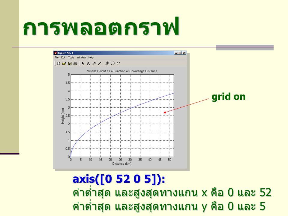 การพลอตกราฟ เมื่อมีการสั่งพลอตกราฟใหม่ รูปกราฟเดิม จะถูกลบทิ้งและแทนที่ด้วยรูปกราฟใหม่ หากต้องการพลอตรูปใหม่ซ้อนทับโดย รูปกราฟเดิมไม่หายไป >> hold on ยกเลิกคำสั่ง hold >> hold off