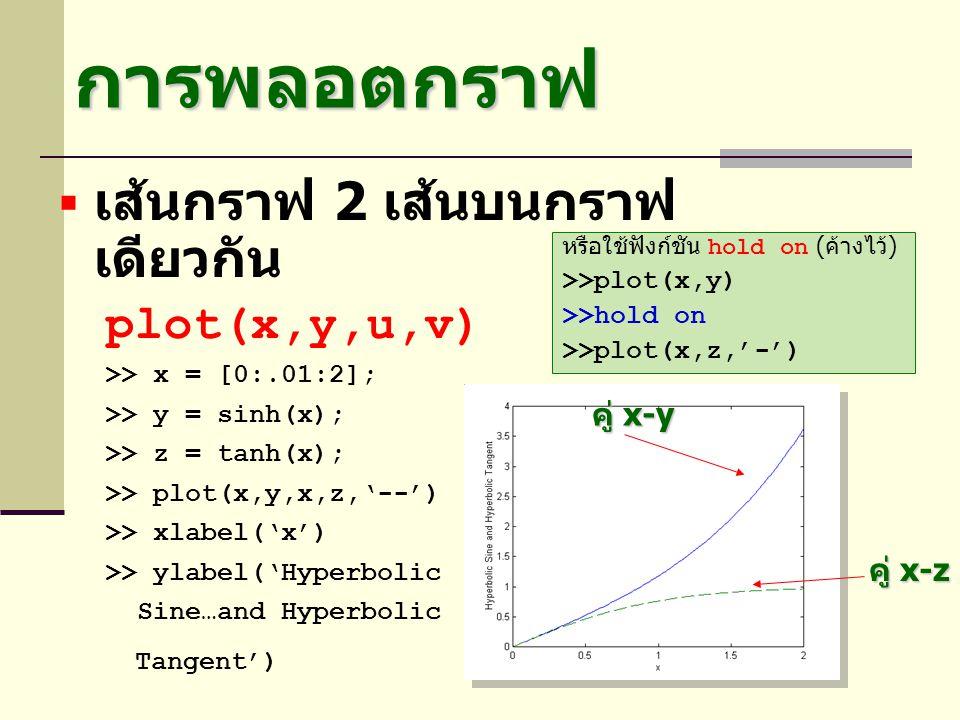 การพลอตกราฟ  เส้นกราฟ 2 เส้นบนกราฟ เดียวกัน plot(x,y,u,v) >> x = [0:.01:2]; >> y = sinh(x); >> z = tanh(x); >> plot(x,y,x,z,'--') >> xlabel('x') >> y