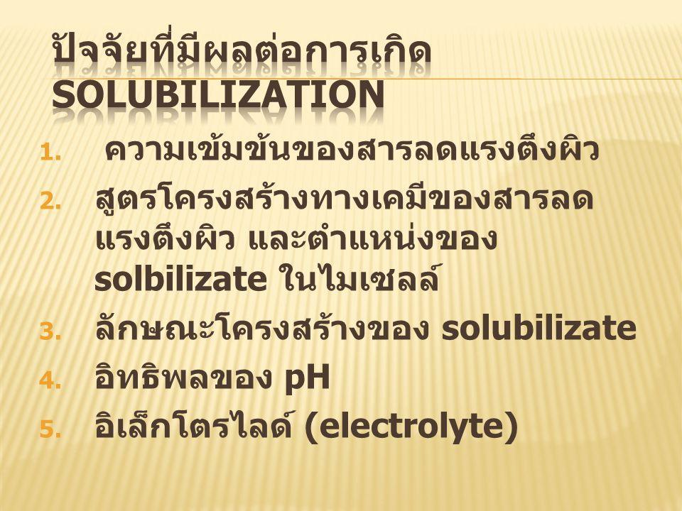 1. ความเข้มข้นของสารลดแรงตึงผิว 2. สูตรโครงสร้างทางเคมีของสารลด แรงตึงผิว และตำแหน่งของ solbilizate ในไมเซลล์ 3. ลักษณะโครงสร้างของ solubilizate 4. อิ