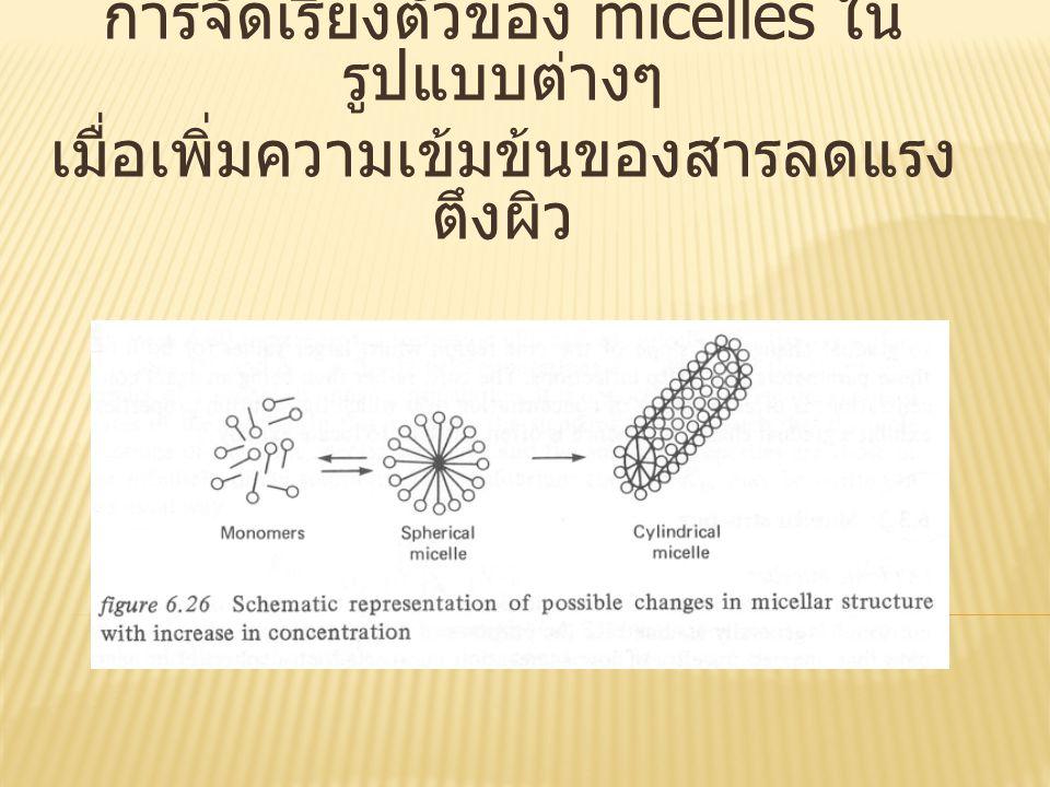  (A) spherical micelle ในตัวทำละลายที่เป็น น้ำ  (B) spherical micelle ในตัวทำละลายที่ไม่ ชอบน้ำ  (C) laminar micelle เมื่อความเข้มข้นของ สารลดแรงตึงผิวชนิดมี ประจุ (ionic surfactant) สูงขึ้น
