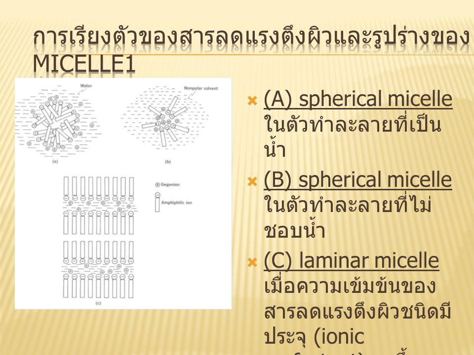  (A) spherical micelle ในตัวทำละลายที่เป็น น้ำ  (B) spherical micelle ในตัวทำละลายที่ไม่ ชอบน้ำ  (C) laminar micelle เมื่อความเข้มข้นของ สารลดแรงตึ