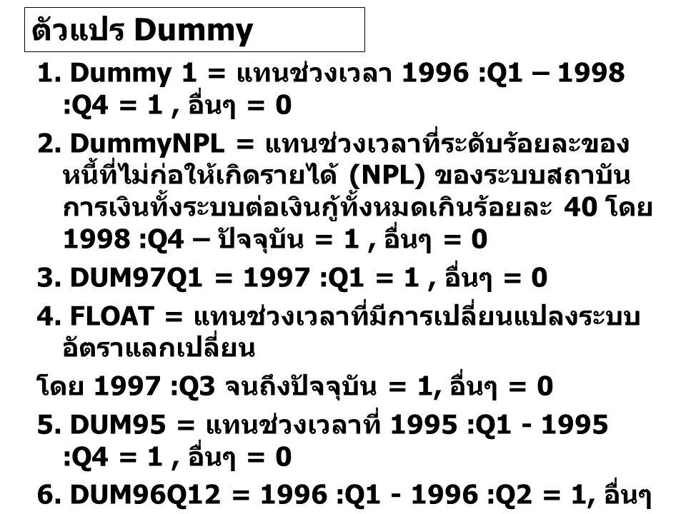 1. Dummy 1 = แทนชวงเวลา 1996 :Q1 – 1998 :Q4 = 1, อื่นๆ = 0 2.