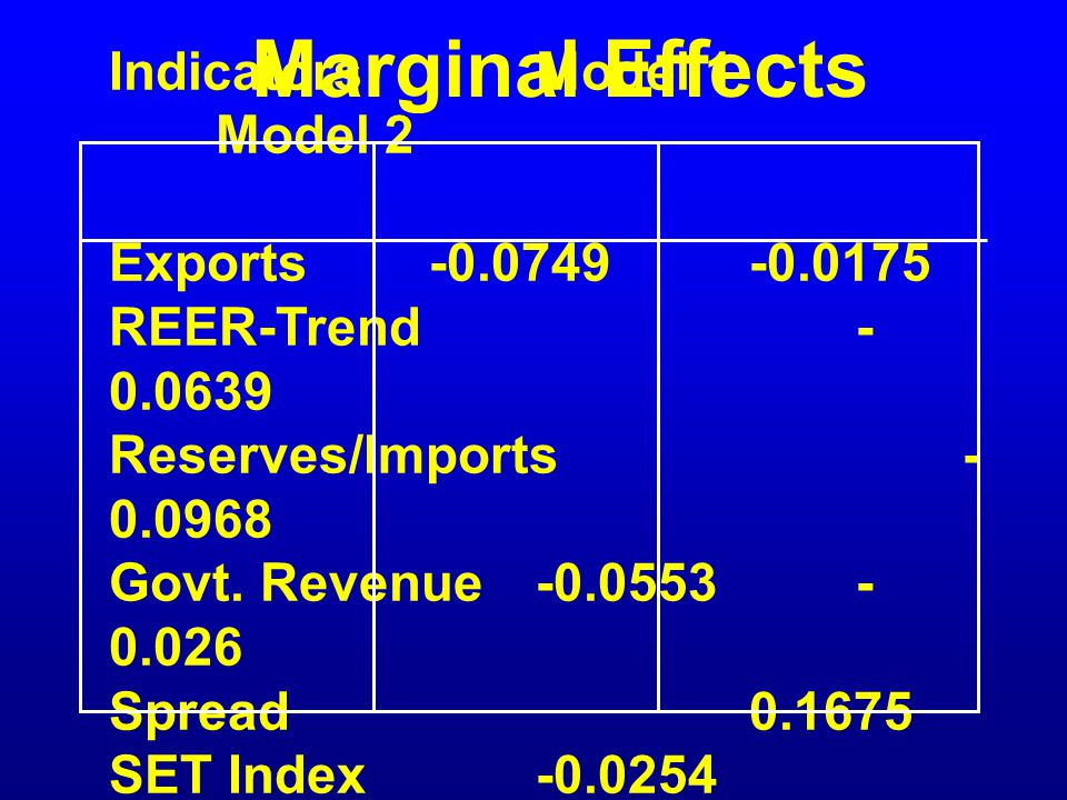 Marginal Effects IndicatorsModel 1 Model 2 Exports-0.0749-0.0175 REER-Trend- 0.0639 Reserves/Imports- 0.0968 Govt.